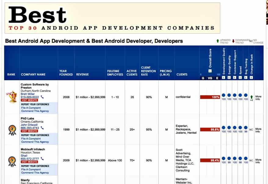 Top 30 Android App Development Companies